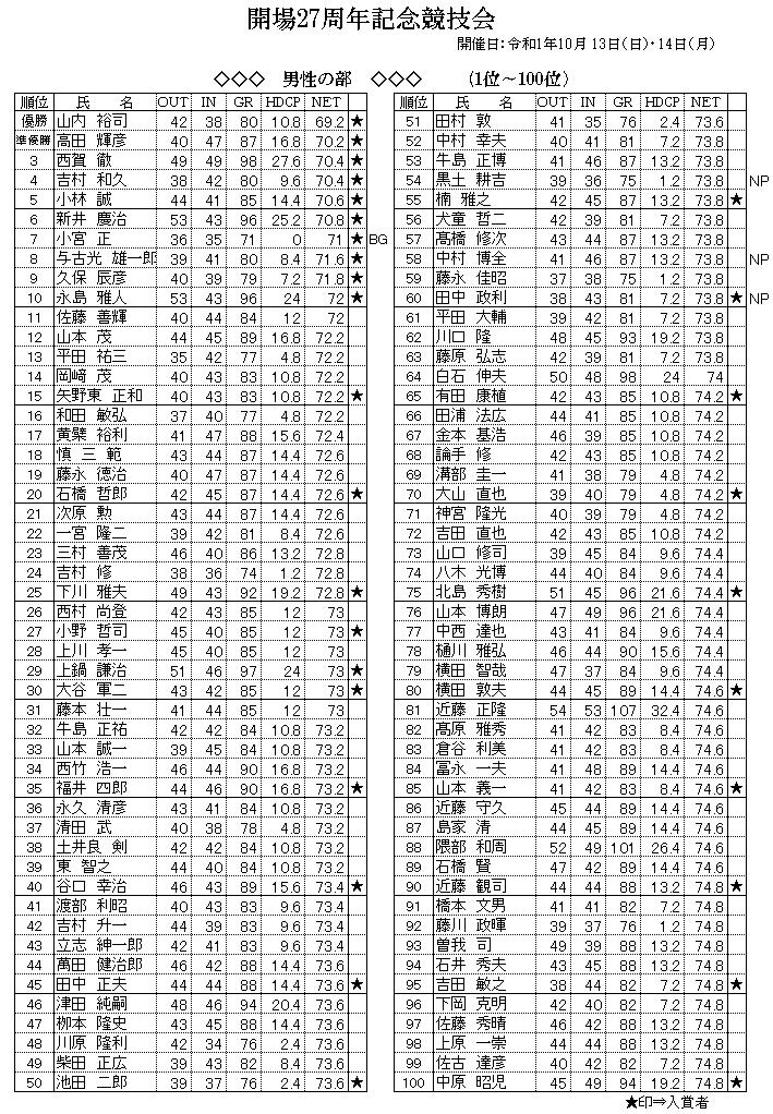 男性 1~100位成績.png