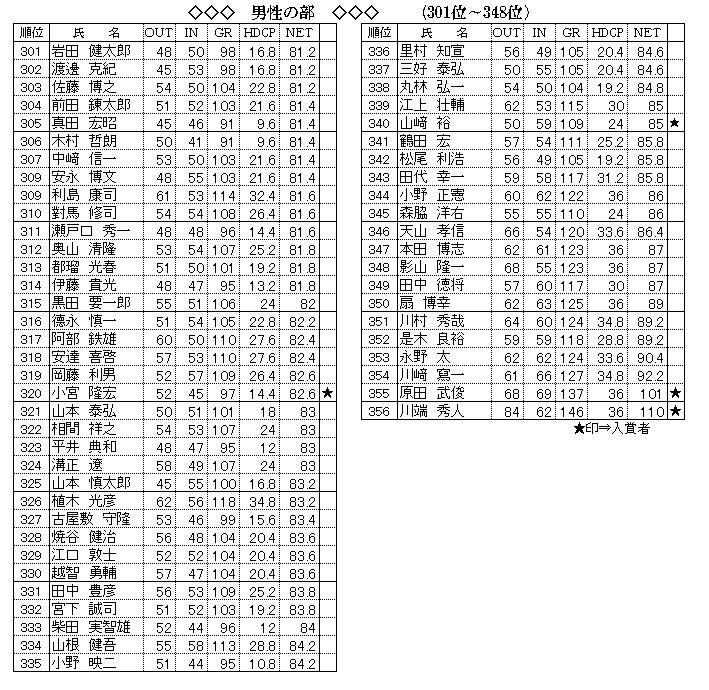 男性 301~最後 成績.png