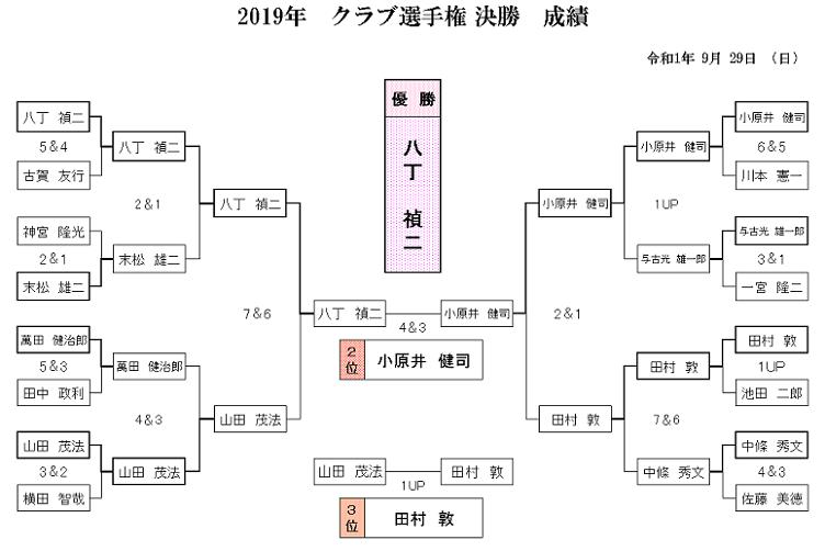 2019年 クラブ選手権 決勝 成績.png