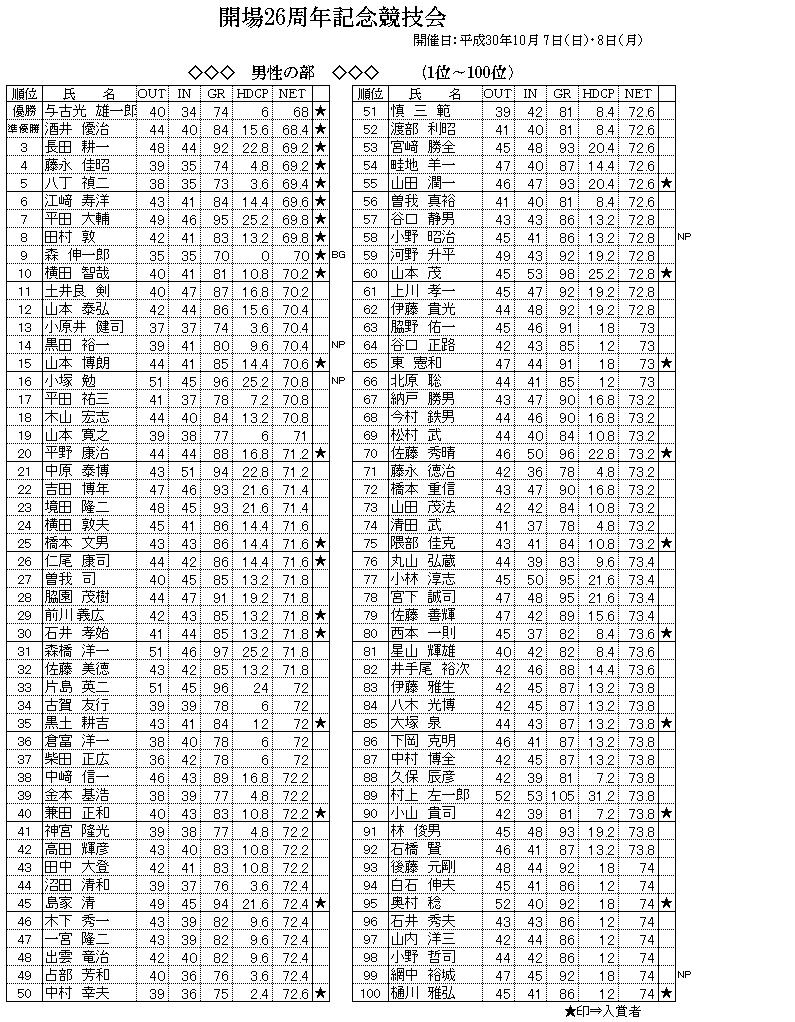 男性1~100.png