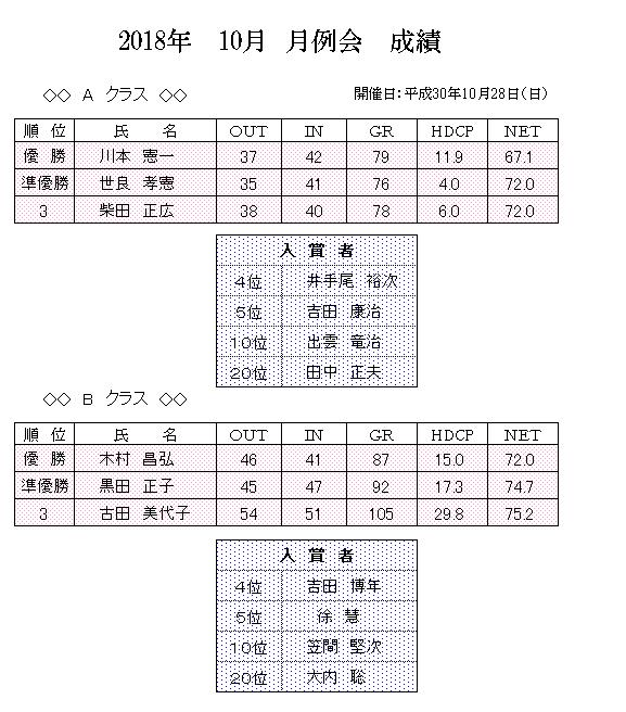 2018年 10月 月例会 成績.png