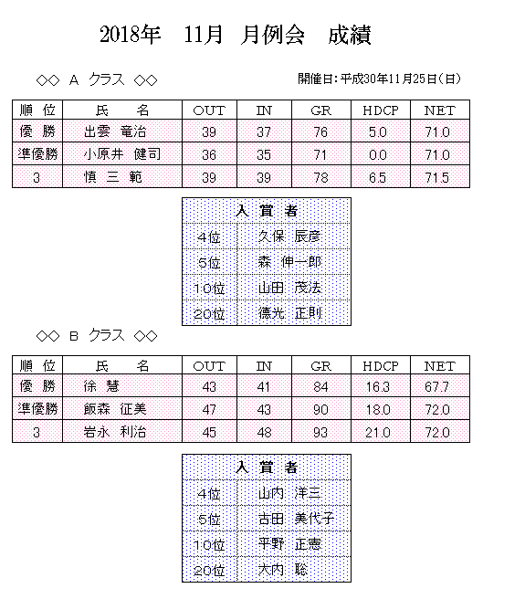 2018年 11月 月例会 成績.png