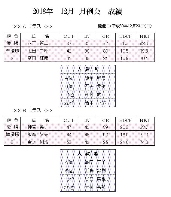 2018年 12月 月例 成績.png