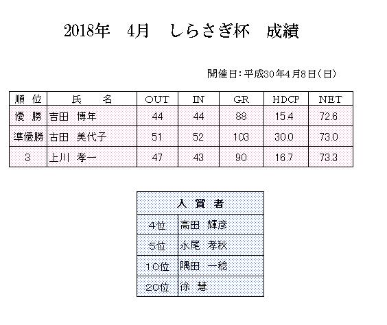 2018年4月しらさぎ杯成績.png