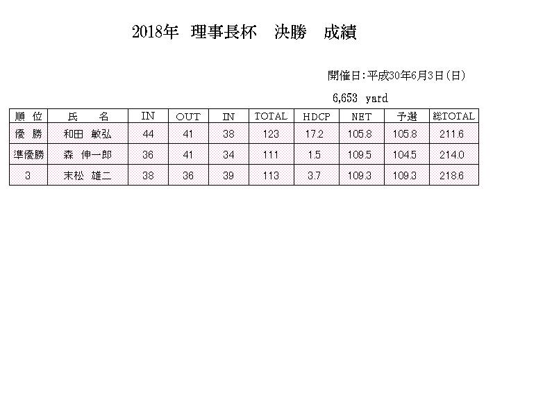 2018年6月理事長杯成績.png