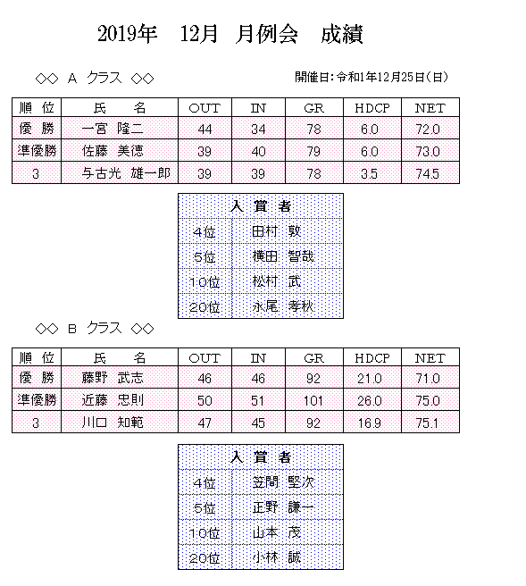 2019年 12月 月例会 成績.png