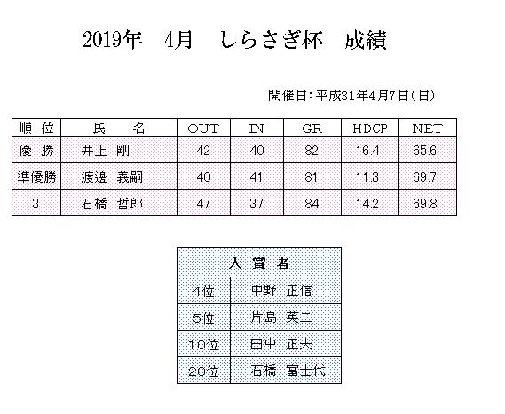 2019年 4月 しらさぎ杯 成績.png