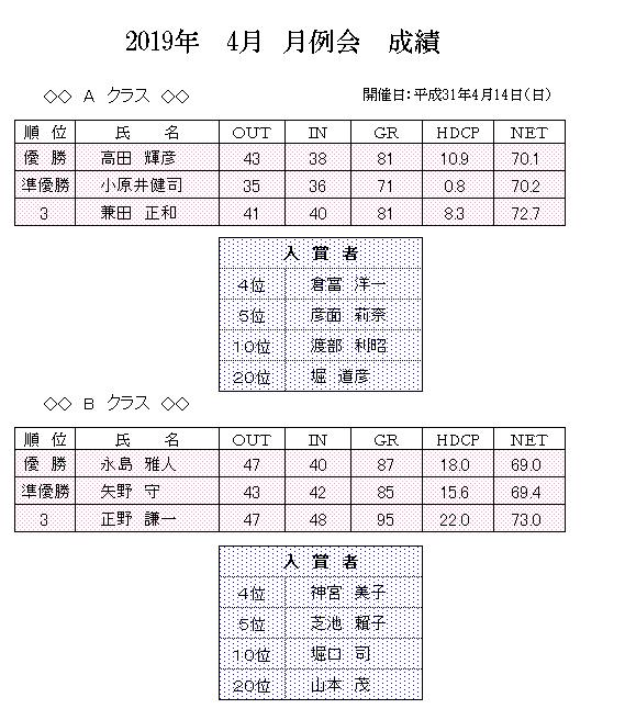 2019年 4月 月例会 成績.png