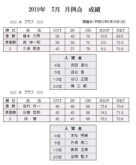 2019年 5月 月例会 成績.png