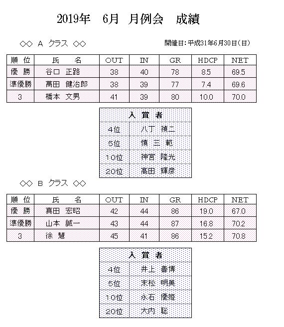 2019年 6月 月例会 成績.png