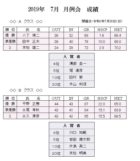 2019年 7月 月例会 成績.png