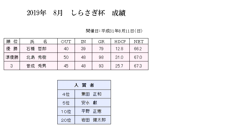 2019年 8月 しらさぎ杯 成績.png