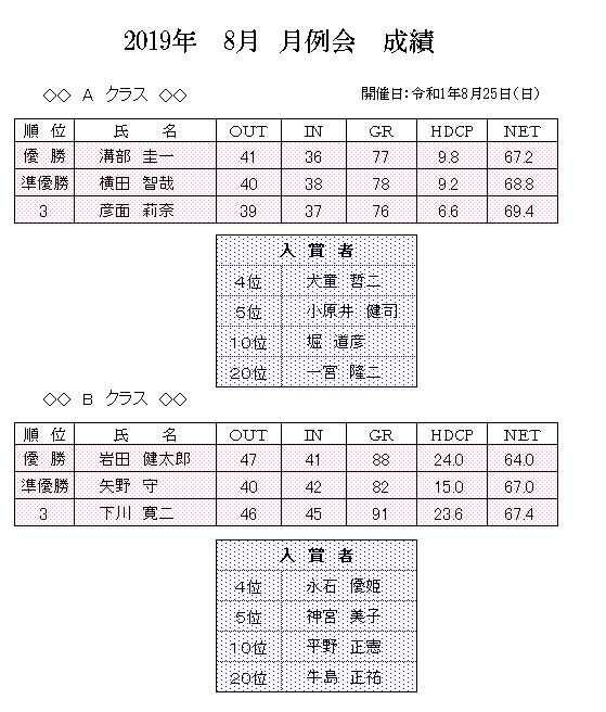 2019年 8月 月例会 成績.png