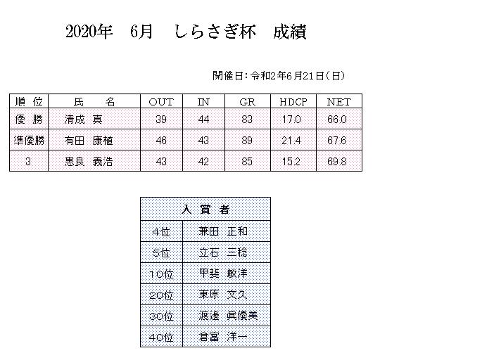 2020年 6月 しらさぎ 成績.png