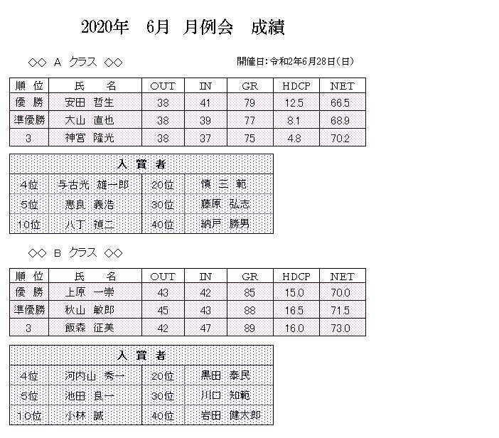 2020年 6月 月例会 成績.png