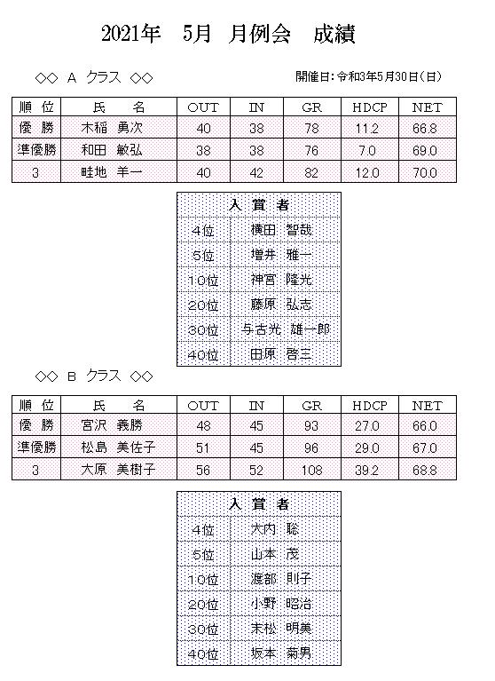 2021年 5月 月例会 成績.png
