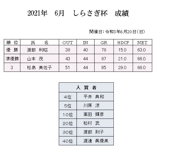 2021年 6月 しらさぎ杯 成績.png