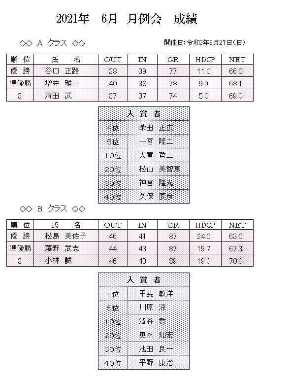2021年 6月 月例会 成績.png