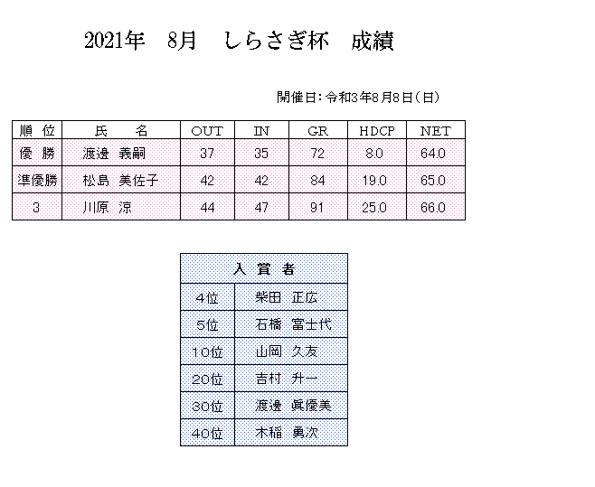 2021年 8月 しらさぎ杯 成績.png