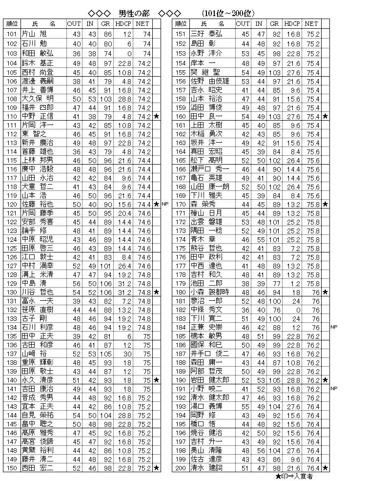 .男性101~200png.png