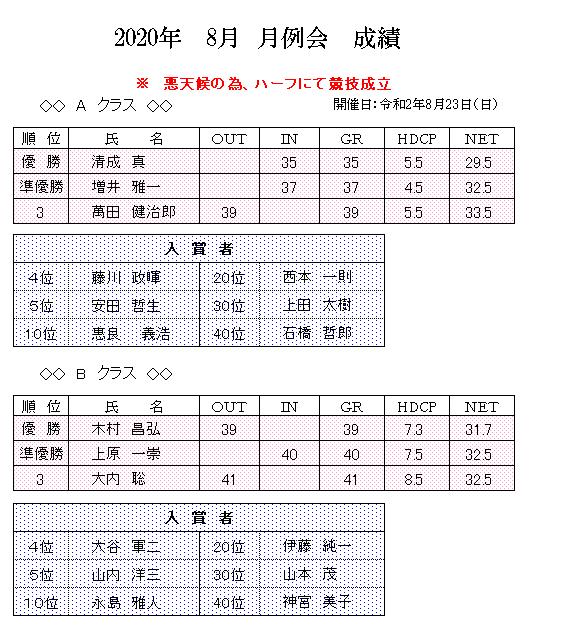 2020年 8月 月例会 成績.png