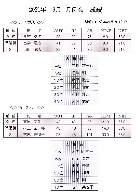2021年 9月 月例会 成績.png