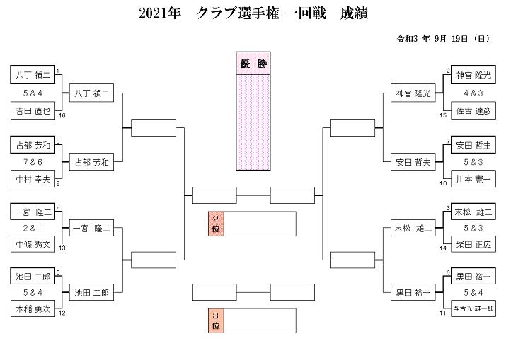 2021年 クラブ選手権 1回戦 成績(訂正).png