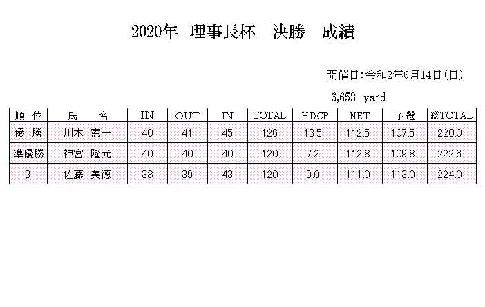 2020年6月理事長杯 成績.png