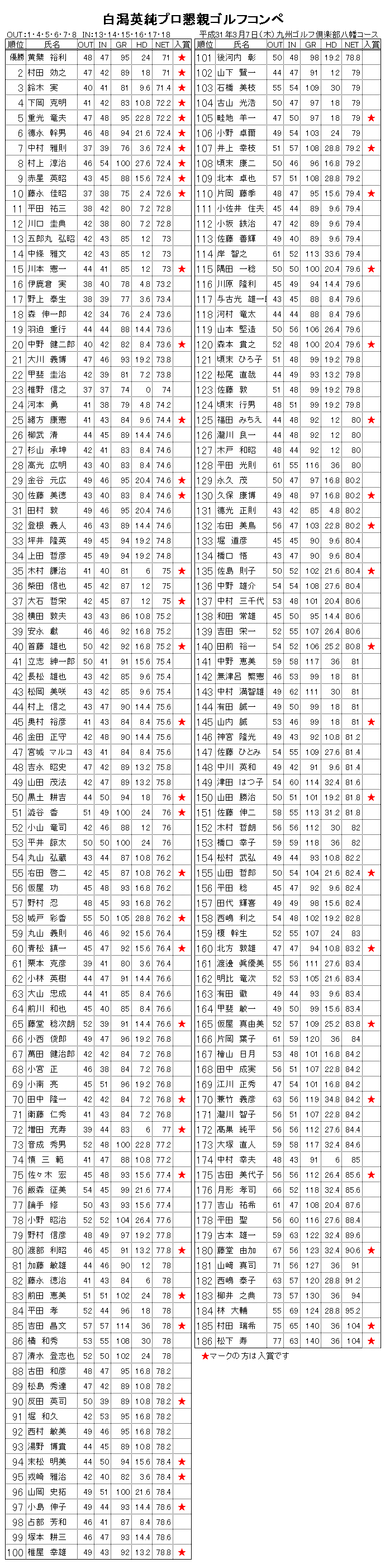 H31白潟プロコンペ成績.png