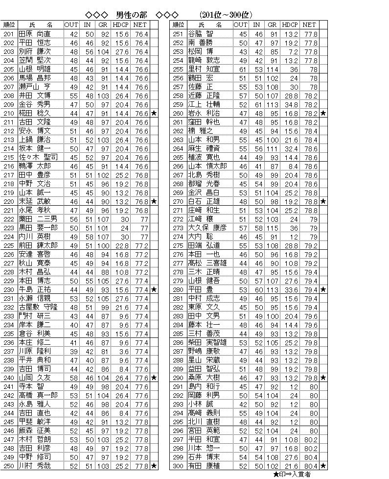 男性201~300.png